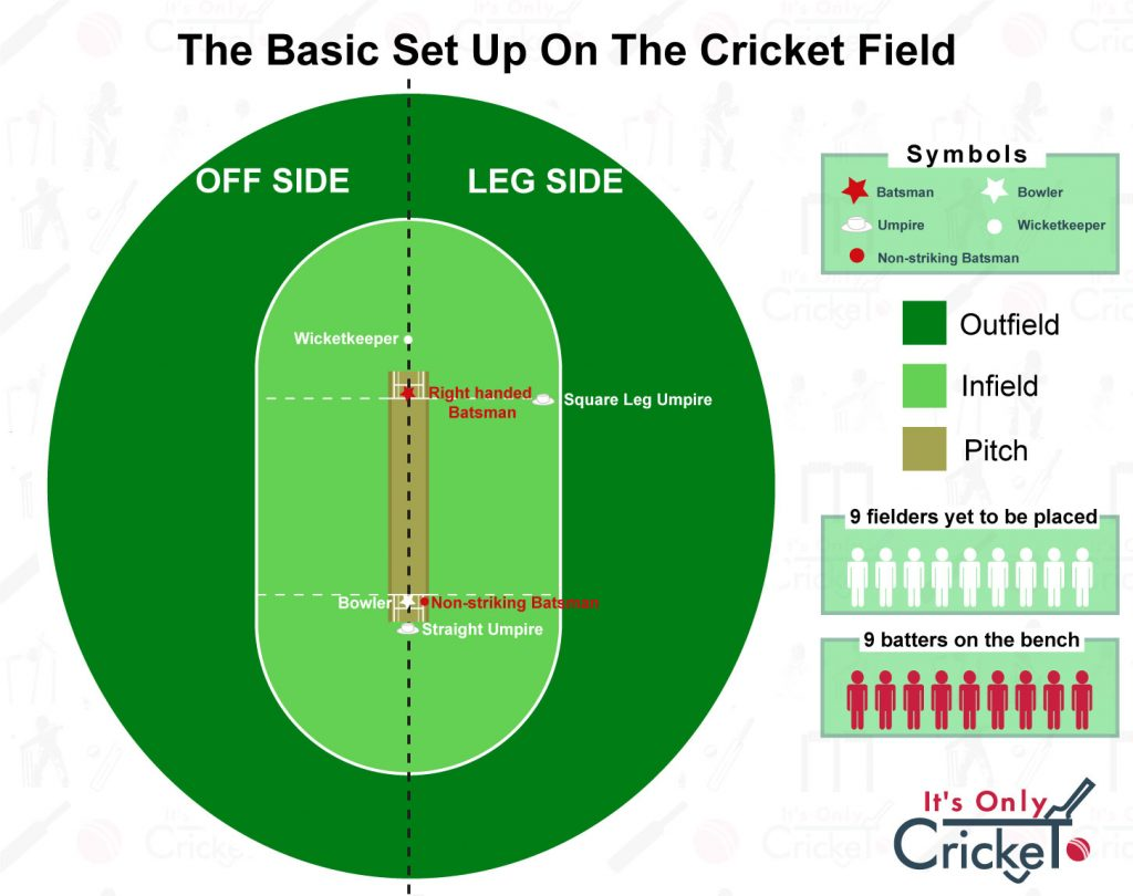 The basic set up on the cricket field