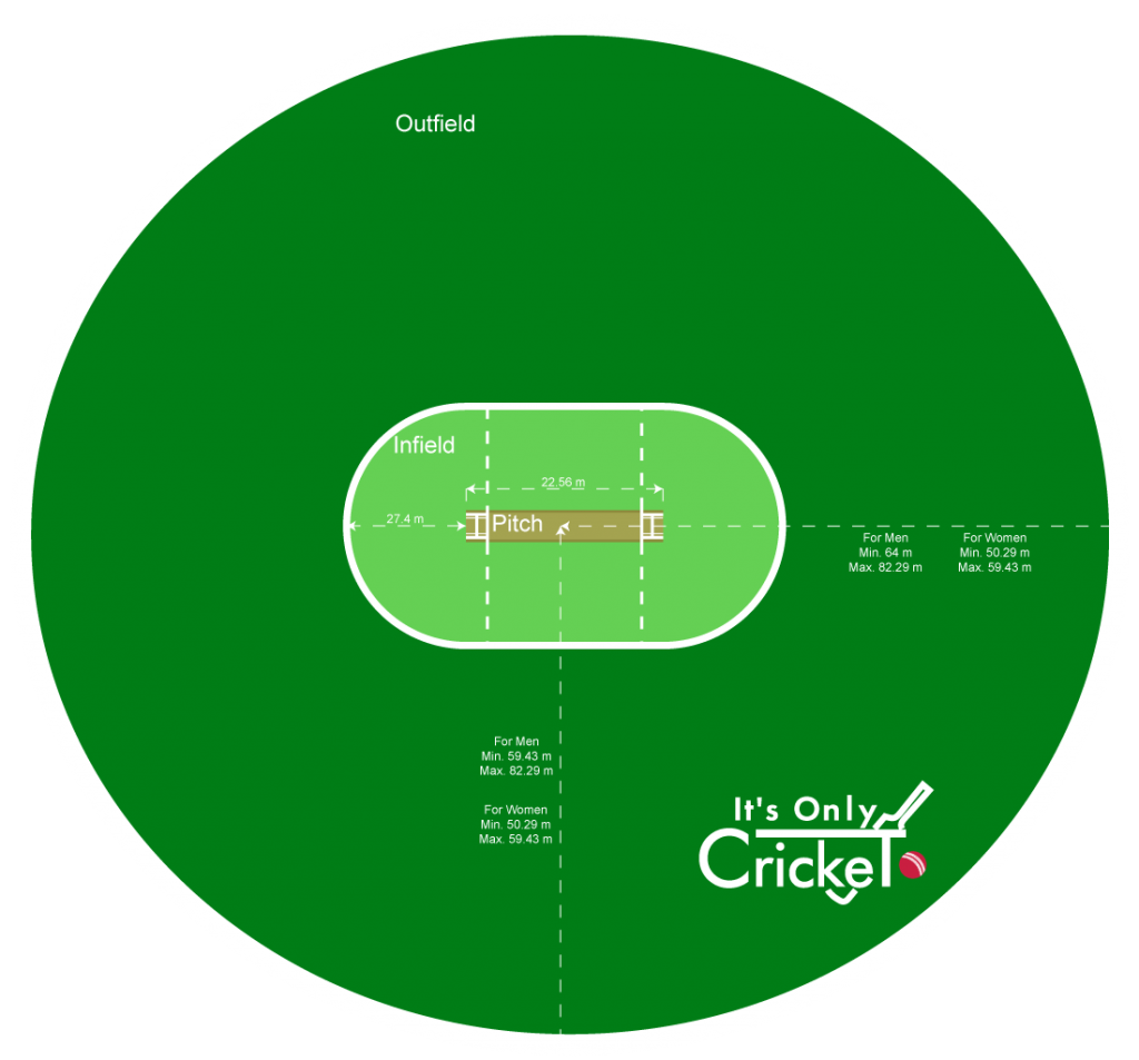 Cricket Ground and Cricket Field Sizes